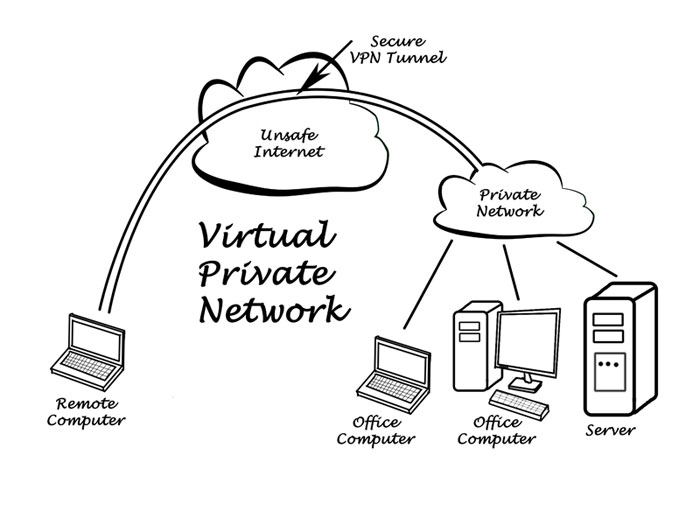 VPN tunnel diagram - A remote computer uses a secure VPN tunnel to access a private office network from an unsafe internet connection