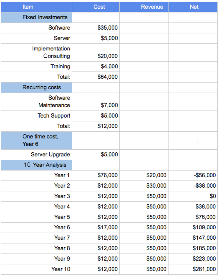 Example spreadsheet showing ten-year analysis of costs, revenue, and net revenue
